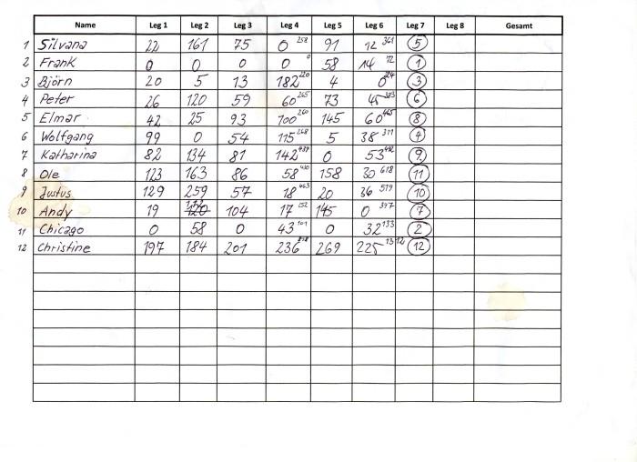 Ergebnisse Dart Feb16