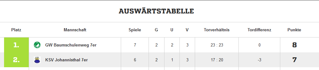 Screenshot-2018-3-19 Altliga Ü 40 Kreisliga A - Kreis Berlin – Altliga Ü 40 - 2017 2018 Ergebnisse, Tabelle und Spielplan b[...]